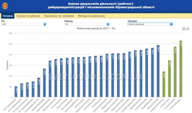 Кіровоградщина підбила підсумки 2017 року: Світловодськ посів останнє рейтингове місце