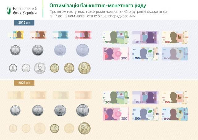Восени номінальний ряд банкнот і монет гривні зміниться