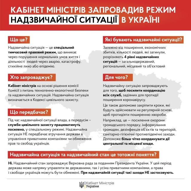 Режим надзвичайної ситуації запроваджений по всій території України на 30 днів
