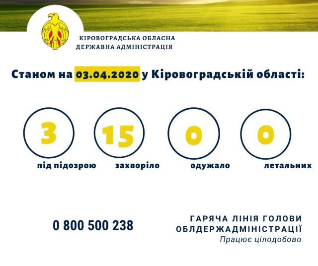 На Кіровоградщині наразі зареєстровано 15 підтверджених лабораторним методом захворювань на коронавірус