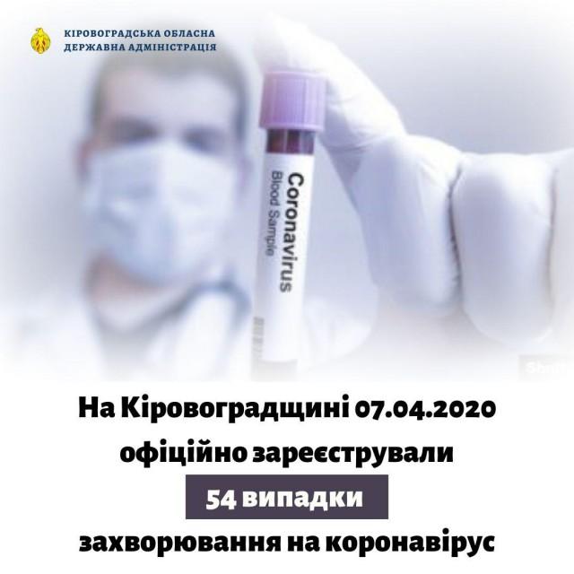 На Кіровоградщині лабораторним методом підтверджено 54 випадки захворювання на коронавірус