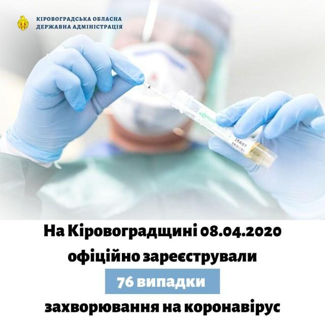 На Кіровоградщині лабораторним методом підтверджено 76 випадків захворювання на коронавірус, із яких 2 летальних