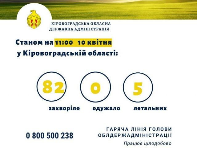 На Кіровоградщині не виявлено нових хворих на COVID-19