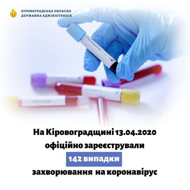 На Кіровоградщині лабораторним методом підтверджено 142 випадки захворювання на COVID-19