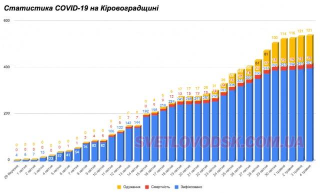 У Кіровоградській області підтверджено 401 випадок захворювання на коронавірус