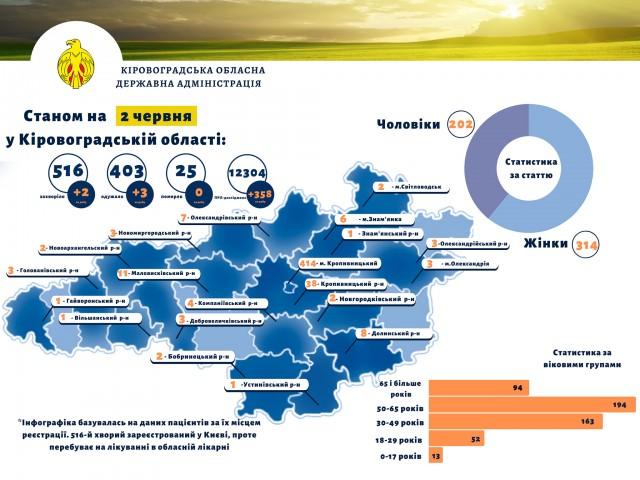 Понад 400 мешканців Кіровоградщини одужали від COVID-19