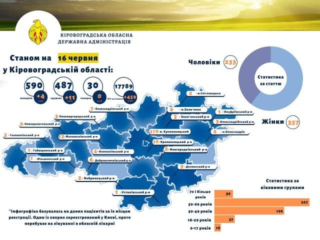 На Кіровоградщині минулої доби провели 459 ПЛР-тестувань