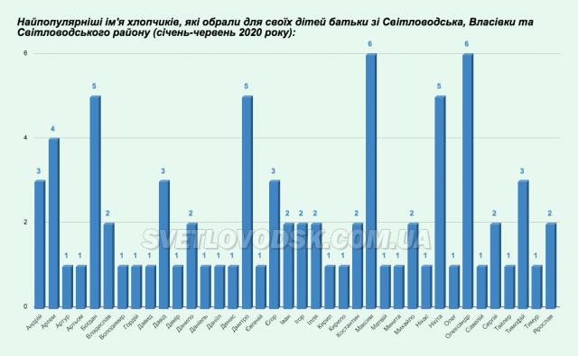 24 новонароджених, у тому числі двійня, на Світловодщині у червні