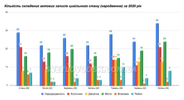 34 новонароджених, у тому числі двійня, на Світловодщині у липні 2020 року