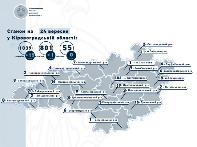 Зафіксовано два нових випадків коронавірусу у Світловодську