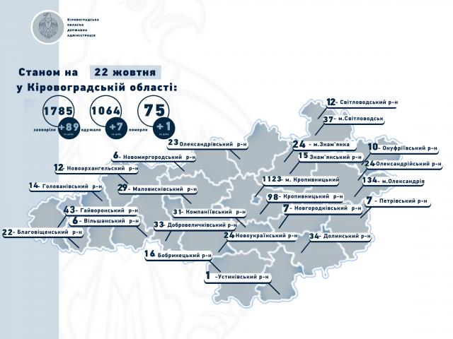 Вісім районів Кіровоградської області з 26 жовтня — у «жовтій» зоні