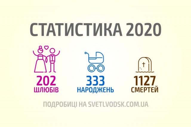 Статистика 2020: 202 шлюбів, 333 народжень та 1127 смертей