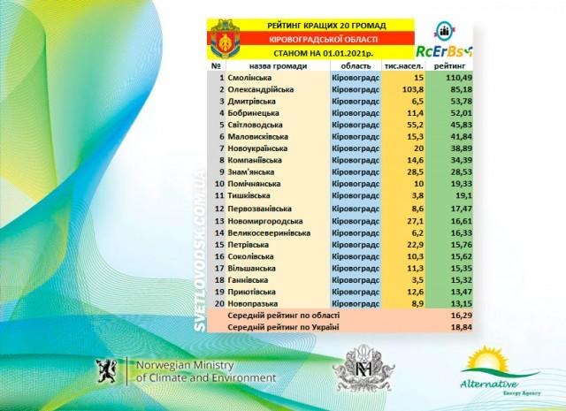 Світловодська ОТГ увійшла до рейтингу 20 кращих громад області